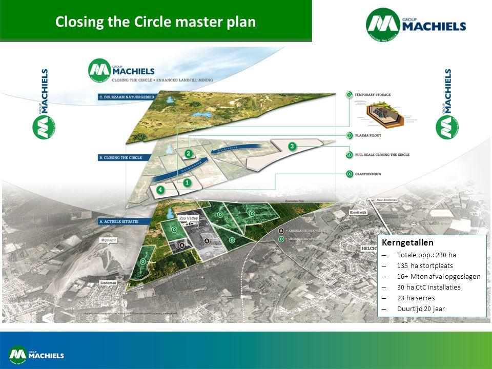 CtC fase 2 Stortplaats Opgraving Scheiding en sortering Materiaal recuperatie Energie recuperatie