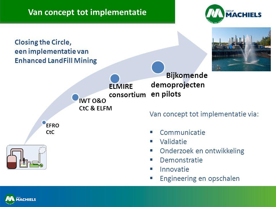 Van concept tot implementatie EFRO CtC IWT O&O CtC & ELFM ELMIRE consortium Bijkomende demoprojecten en pilots Closing the Circle, een implementatie v