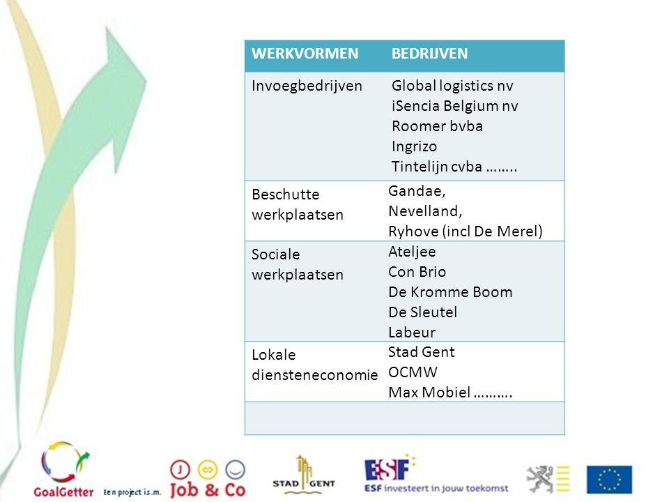 WERKVORMENBEDRIJVEN InvoegbedrijvenGlobal logistics nv iSencia Belgium nv Roomer bvba Ingrizo Tintelijn cvba …….. Beschutte werkplaatsen Gandae, Nevel