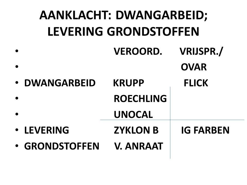 AANKLACHT: DWANGARBEID; LEVERING GRONDSTOFFEN • VEROORD.