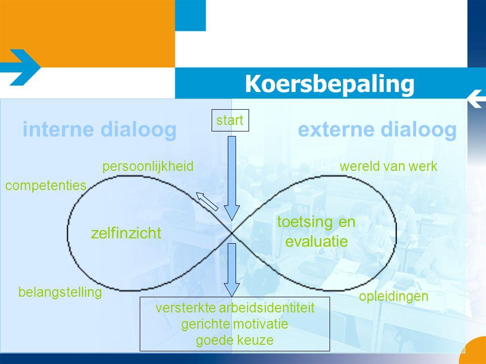 Koersbepaling opleidingen toetsing en evaluatie zelfinzicht interne dialoogexterne dialoog competenties belangstelling persoonlijkheidwereld van werk