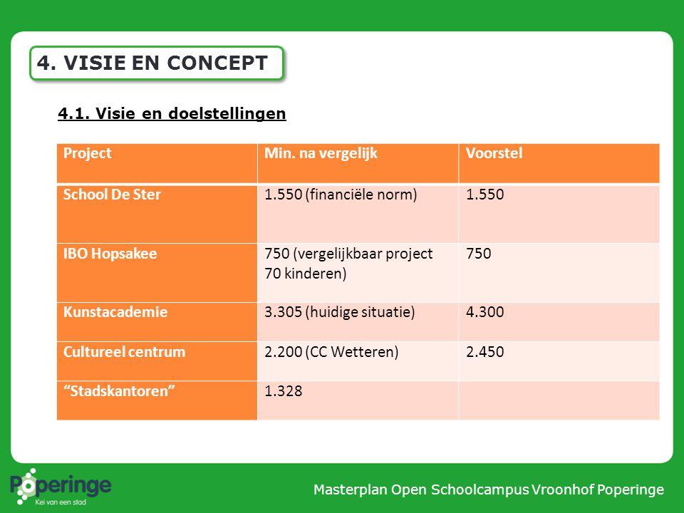 Masterplan Open Schoolcampus Vroonhof Poperinge 4.2. Masterplan