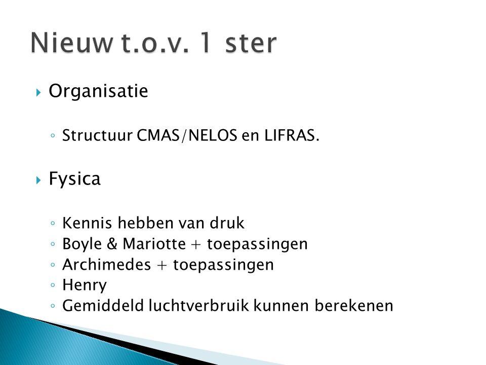 Organisatie ◦ Structuur CMAS/NELOS en LIFRAS.  Fysica ◦ Kennis hebben van druk ◦ Boyle & Mariotte + toepassingen ◦ Archimedes + toepassingen ◦ Henr