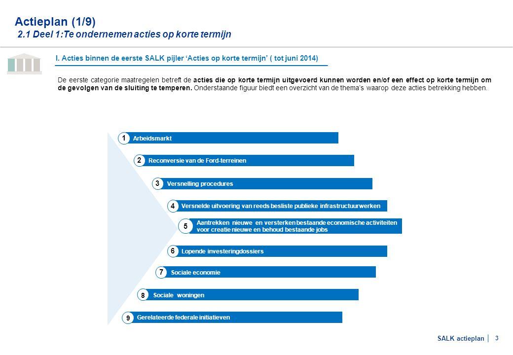 SALK actieplan 3 De eerste categorie maatregelen betreft de acties die op korte termijn uitgevoerd kunnen worden en/of een effect op korte termijn om