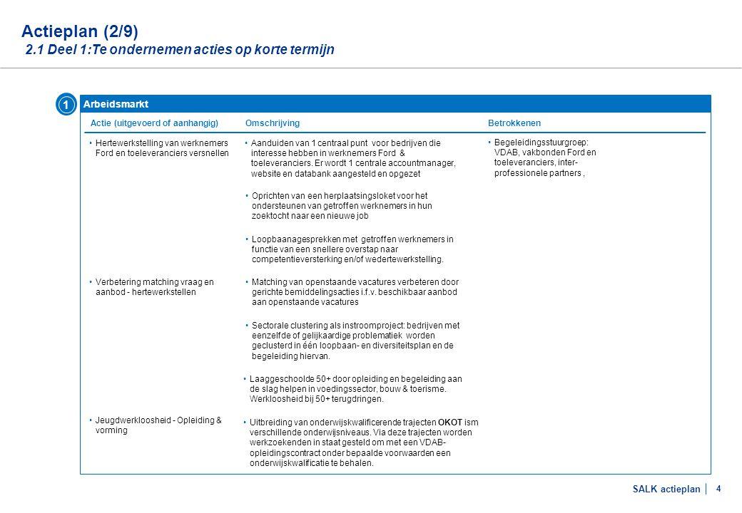 SALK actieplan 4 Arbeidsmarkt Actie (uitgevoerd of aanhangig) Actieplan (2/9) 2.1 Deel 1:Te ondernemen acties op korte termijn Omschrijving 1 Betrokke