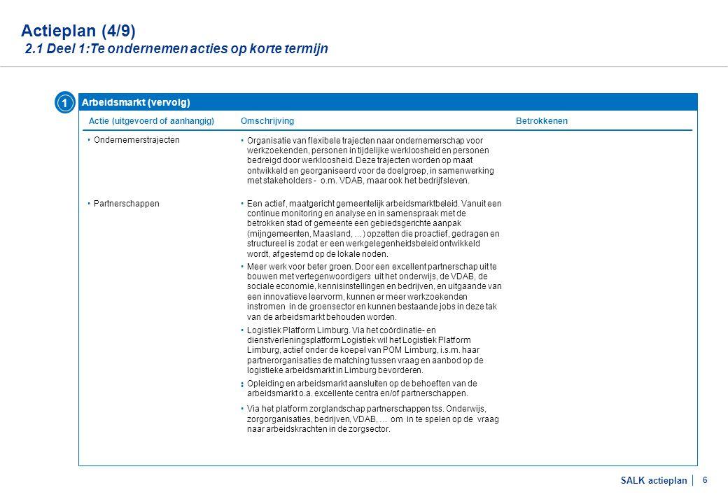 SALK actieplan 6 Arbeidsmarkt (vervolg) Actie (uitgevoerd of aanhangig) Actieplan (4/9) 2.1 Deel 1:Te ondernemen acties op korte termijn Omschrijving