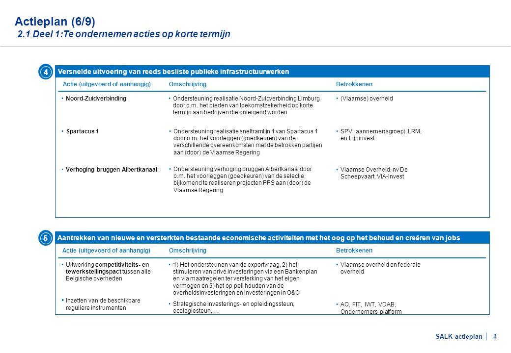 SALK actieplan 8 Actieplan (6/9) 2.1 Deel 1:Te ondernemen acties op korte termijn Versnelde uitvoering van reeds besliste publieke infrastructuurwerke
