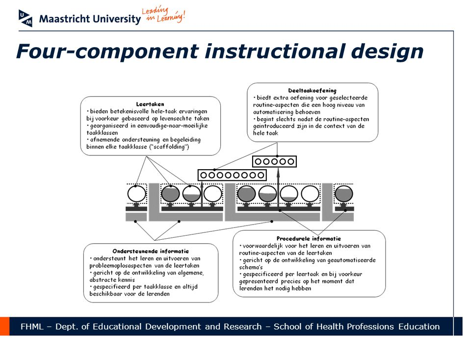 FHML – Dept. of Educational Development and Research – School of Health Professions Education Four-component instructional design