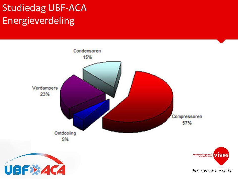 Studiedag UBF-ACA Energieverdeling Bron: www.encon.be