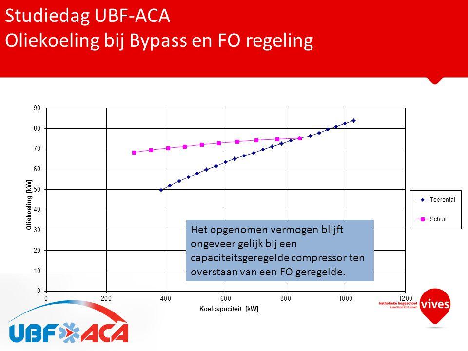 Studiedag UBF-ACA Oliekoeling bij Bypass en FO regeling Het opgenomen vermogen blijft ongeveer gelijk bij een capaciteitsgeregelde compressor ten over