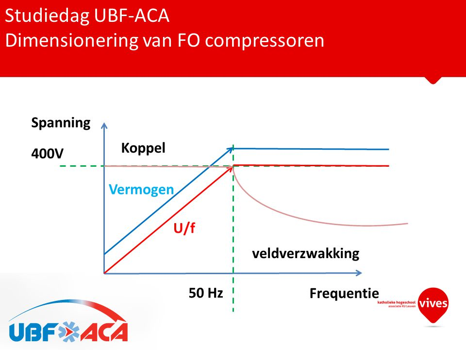 Studiedag UBF-ACA Dimensionering van FO compressoren Frequentie Spanning 50 Hz 400V Koppel Vermogen veldverzwakking U/f