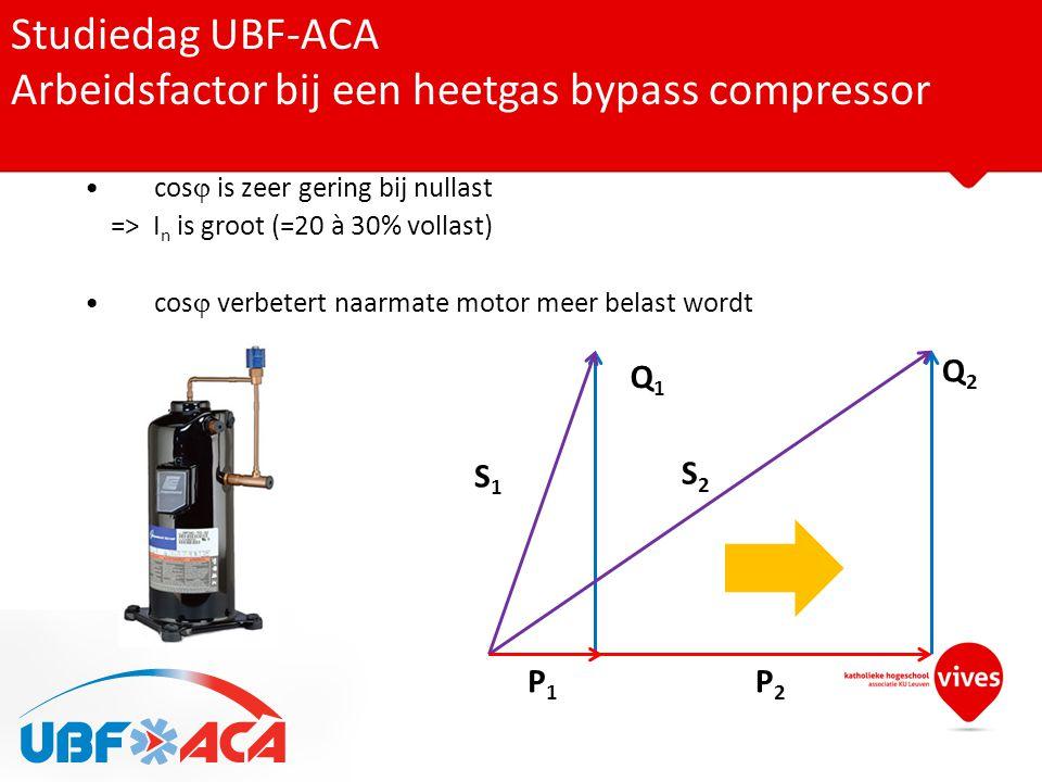 Studiedag UBF-ACA Arbeidsfactor bij een heetgas bypass compressor S1S1 S2S2 Q1Q1 Q2Q2 P1P1 P2P2 •cos  is zeer gering bij nullast => I n is groot (=20