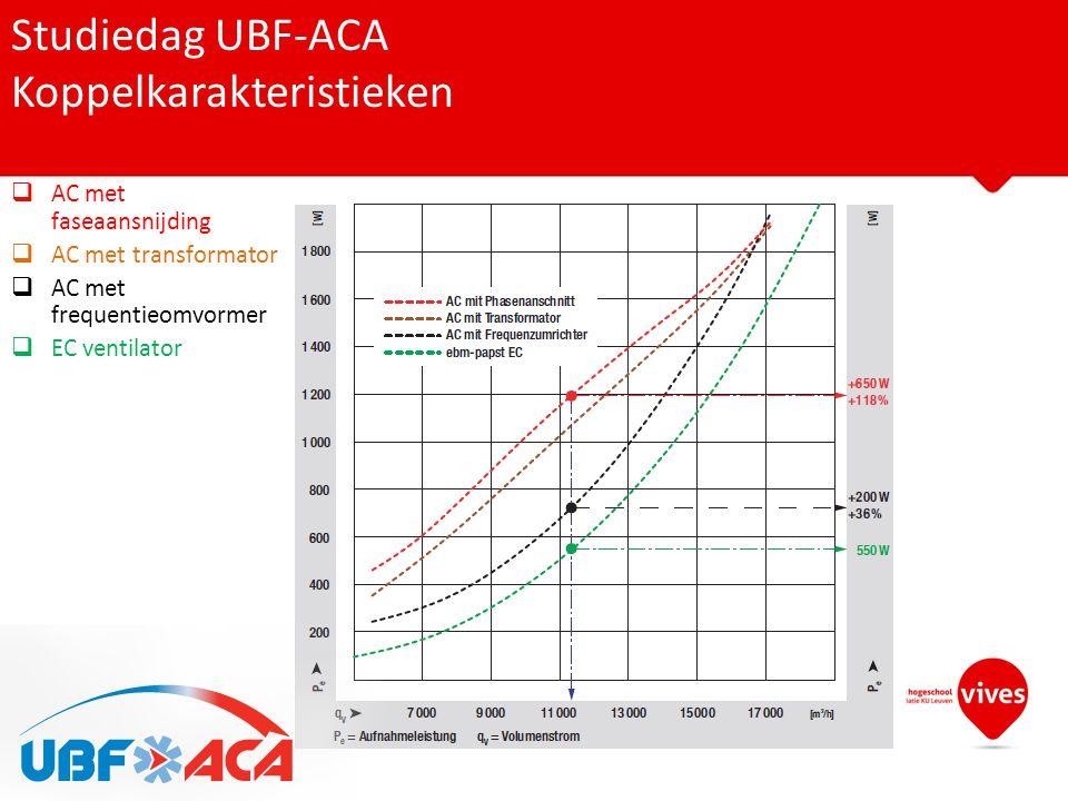 Studiedag UBF-ACA Koppelkarakteristieken  AC met faseaansnijding  AC met transformator  AC met frequentieomvormer  EC ventilator