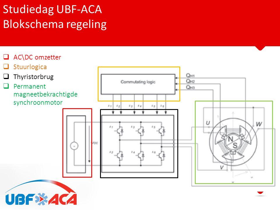 Studiedag UBF-ACA Blokschema regeling  AC\DC omzetter  Stuurlogica  Thyristorbrug  Permanent magneetbekrachtigde synchroonmotor