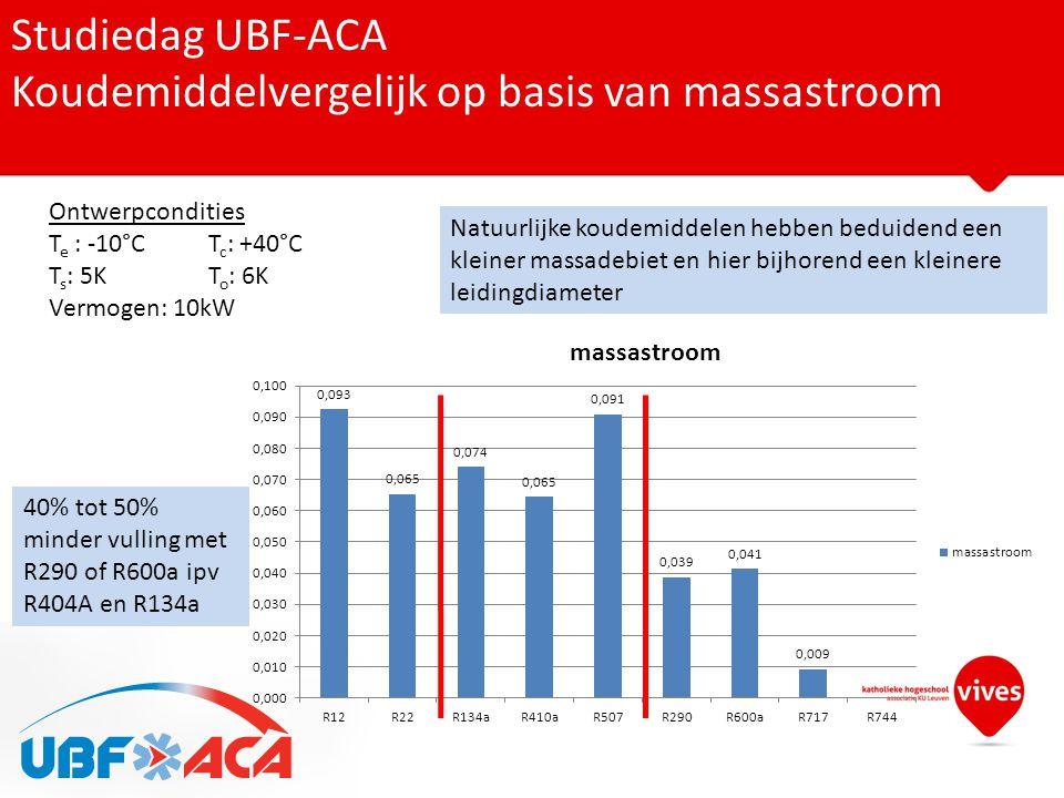 Studiedag UBF-ACA Koudemiddelvergelijk op basis van massastroom Ontwerpcondities T e : -10°CT c : +40°C T s : 5KT o : 6K Vermogen: 10kW Natuurlijke ko