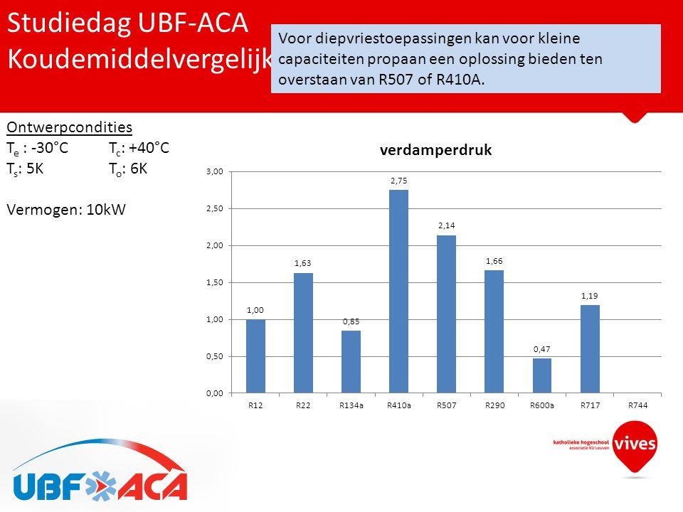 Studiedag UBF-ACA Koudemiddelvergelijk op basis van verdamperdruk Ontwerpcondities T e : -30°CT c : +40°C T s : 5KT o : 6K Vermogen: 10kW Voor diepvri