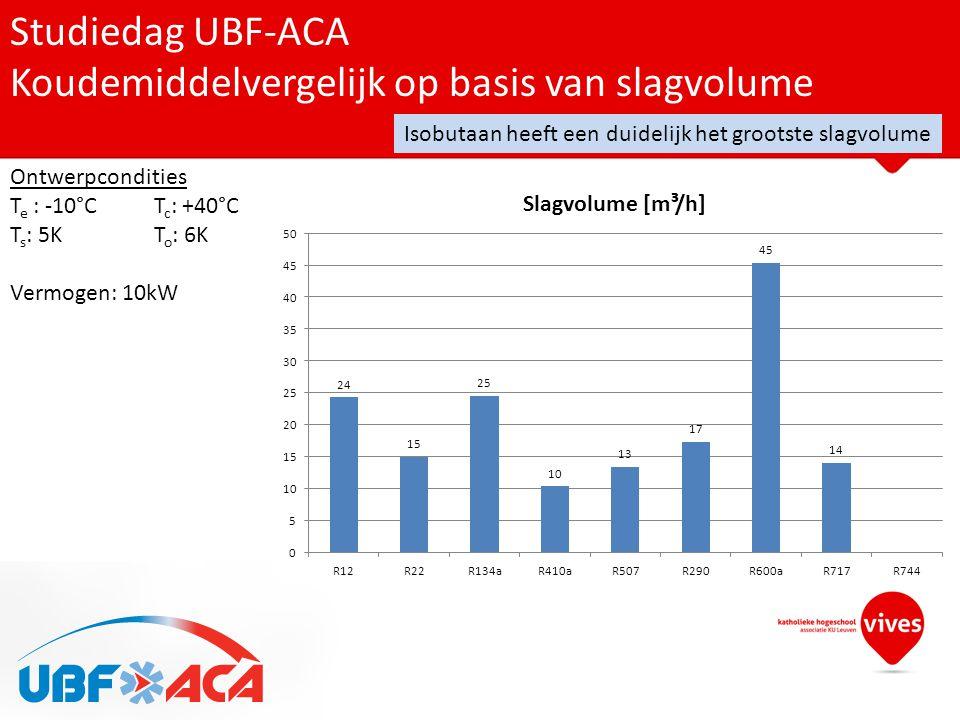 Studiedag UBF-ACA Koudemiddelvergelijk op basis van slagvolume Ontwerpcondities T e : -10°CT c : +40°C T s : 5KT o : 6K Vermogen: 10kW Isobutaan heeft