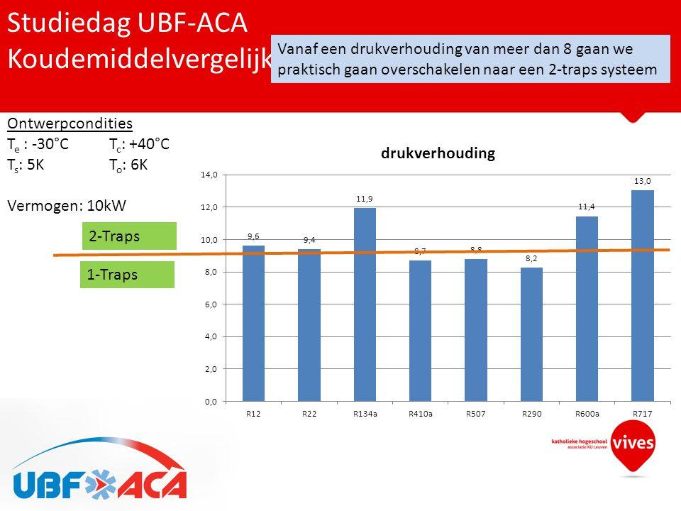 Studiedag UBF-ACA Koudemiddelvergelijk op basis van drukverhouding Ontwerpcondities T e : -30°CT c : +40°C T s : 5KT o : 6K Vermogen: 10kW Vanaf een d