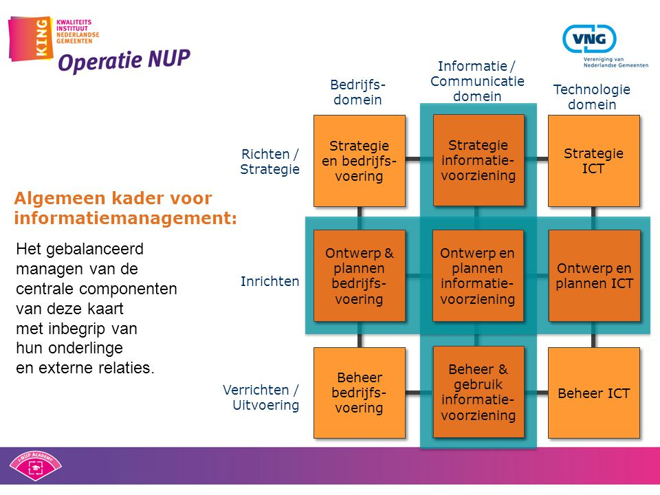 Strategie en bedrijfs- voering Strategie informatie- voorziening Strategie ICT Ontwerp & plannen bedrijfs- voering Ontwerp en plannen informatie- voor