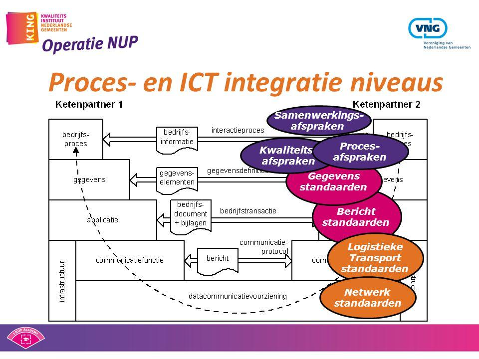 Proces- en ICT integratie niveaus Bericht standaarden Logistieke Transport standaarden Gegevens standaarden Samenwerkings- afspraken Netwerk standaard