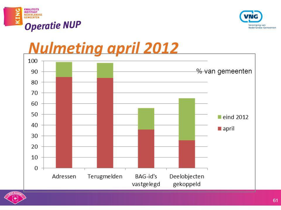 Nulmeting april 2012 61 % van gemeenten