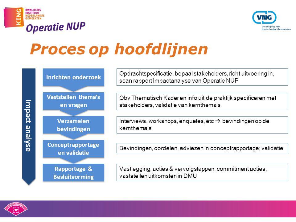 Proces op hoofdlijnen Inrichten onderzoek Vaststellen thema's en vragen Verzamelen bevindingen Conceptrapportage en validatie Impact analyse Opdrachts