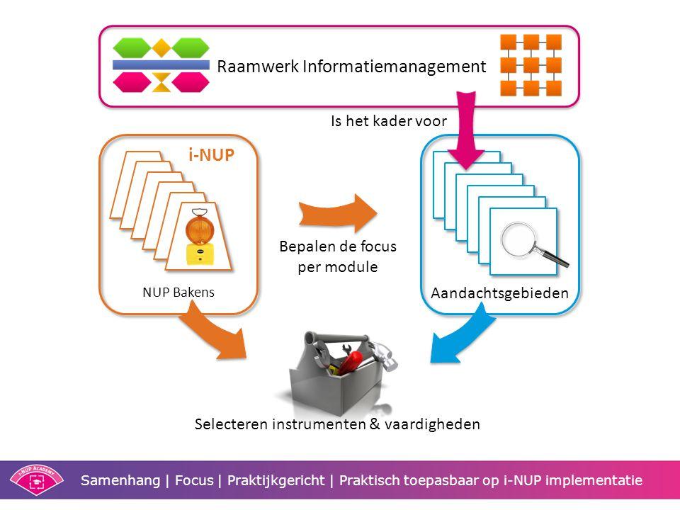 Raamwerk Informatiemanagement Aandachtsgebieden Is het kader voor Bepalen de focus per module NUP Bakens i-NUP Selecteren instrumenten & vaardigheden Samenhang | Focus | Praktijkgericht | Praktisch toepasbaar op i-NUP implementatie
