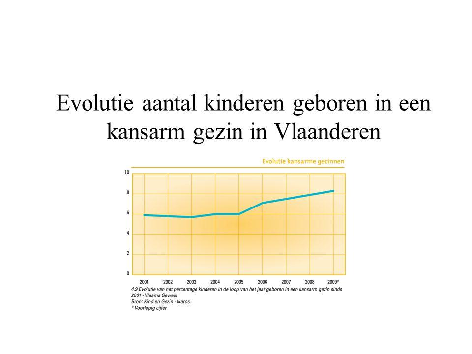 Evolutie aantal kinderen geboren in een kansarm gezin in Vlaanderen