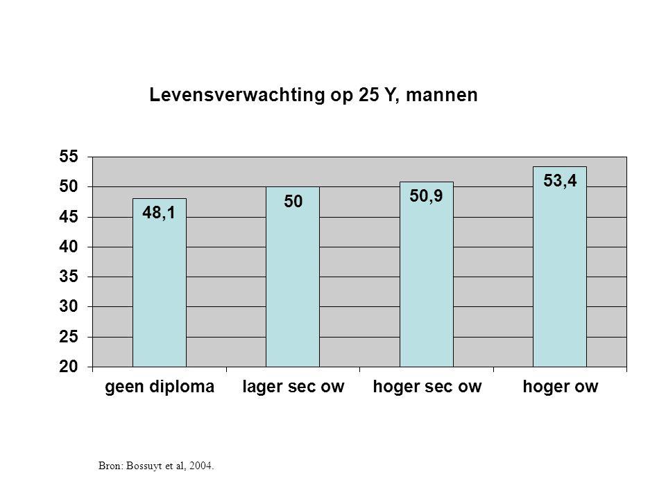 Bron: Bossuyt et al, 2004.