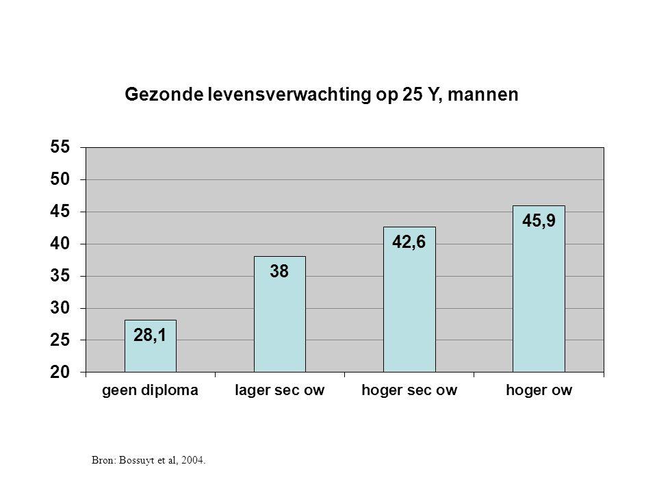 Bron: Gezondheidsenquête 2008, Vlaams Gewest, eigen analyses Uitstel medische zorg in de voorbije 12 maanden.