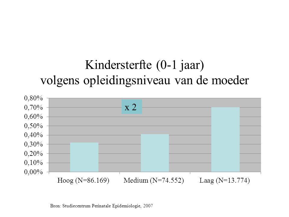 Geboortegewicht volgens opleidingsniveau van de moeder Bron: Studiecentrum Perinatale Epidemiologie, 2007.