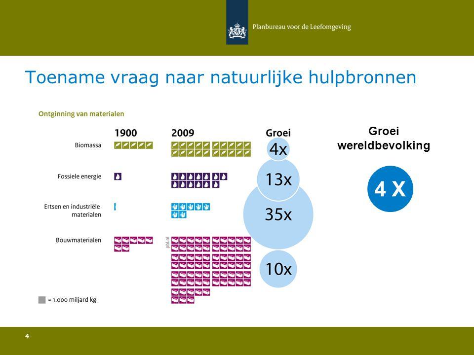 Toename vraag naar natuurlijke hulpbronnen 4 Groei wereldbevolking 4 X