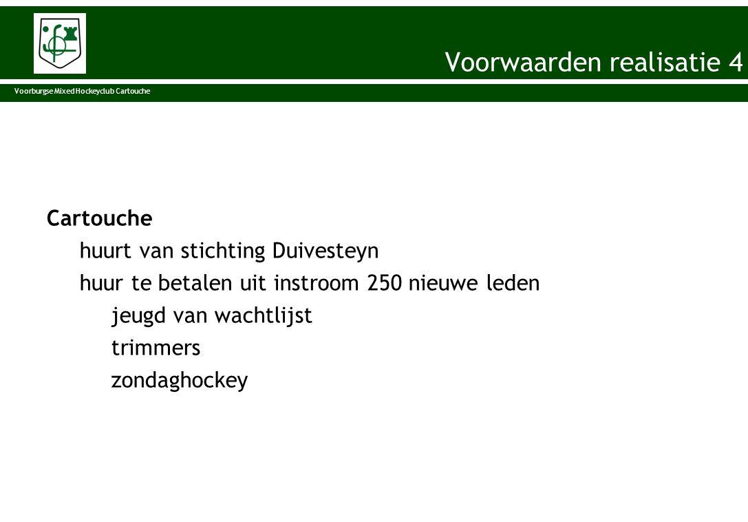 Cartouche huurt van stichting Duivesteyn huur te betalen uit instroom 250 nieuwe leden jeugd van wachtlijst trimmers zondaghockey Voorburgse Mixed Hoc
