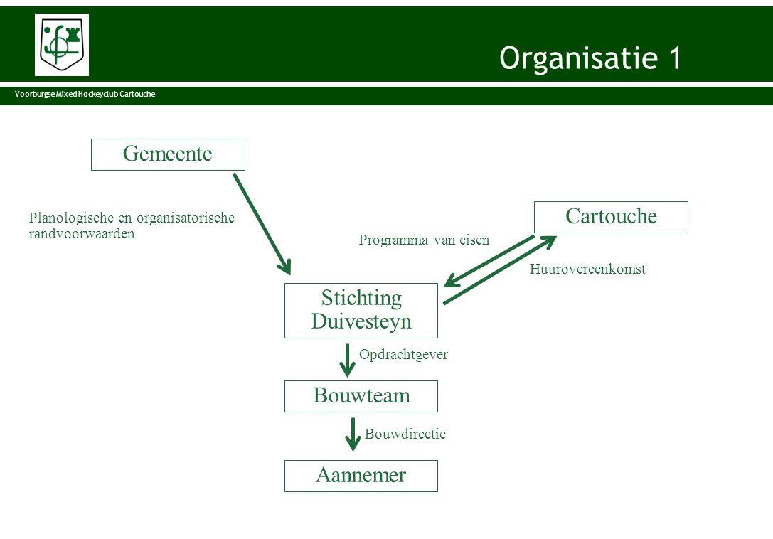 Organisatie Gemeente Bouwteam Stichting Duivesteyn Cartouche Aannemer Planologische en organisatorische randvoorwaarden Huurovereenkomst Programma van