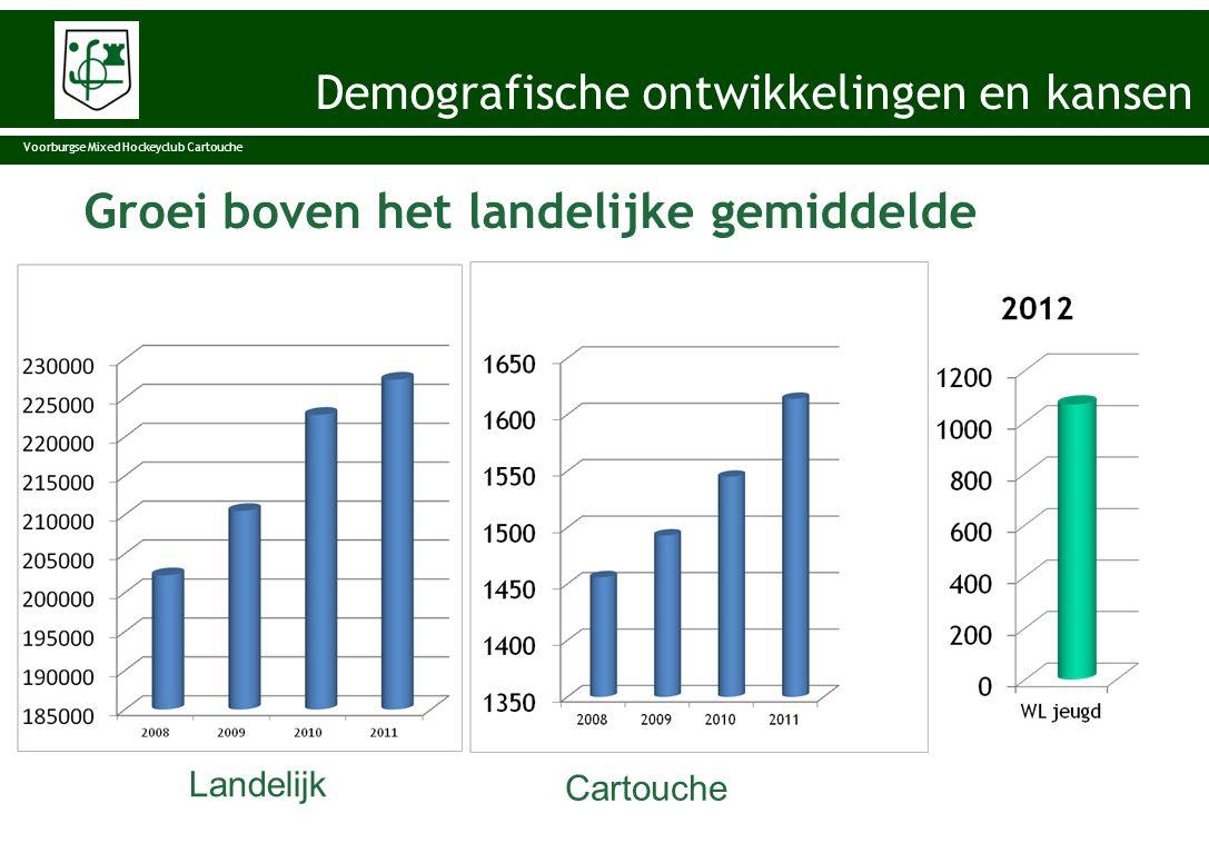 Groei boven het landelijke gemiddelde KNHB Cartouche Landelijk Cartouche Voorburgse Mixed Hockeyclub Cartouche Demografische ontwikkelingen en kansen