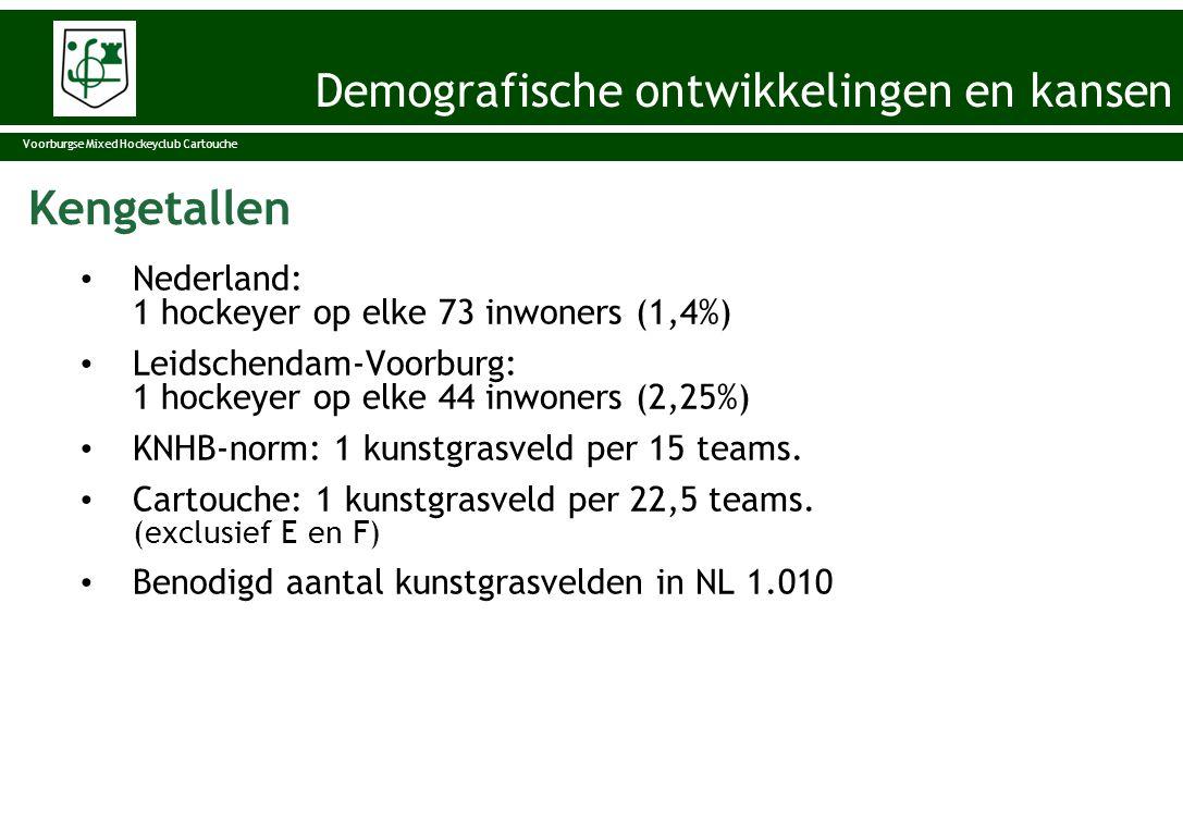 Vergelijking in de omgeving • HCKZ 1.631 leden; vijf velden • Leiden 1.621 leden; vijf velden • HGC 1.216 leden; drie velden • HDM 1.724 leden; vijf velden • Zoetermeer 1.098 leden; vier velden, vijfde in aanleg mei 2012 • Cartouche 1.650 leden; vier velden Demografische ontwikkelingen en kansen Voorburgse Mixed Hockeyclub Cartouche Demografische ontwikkelingen en kansen