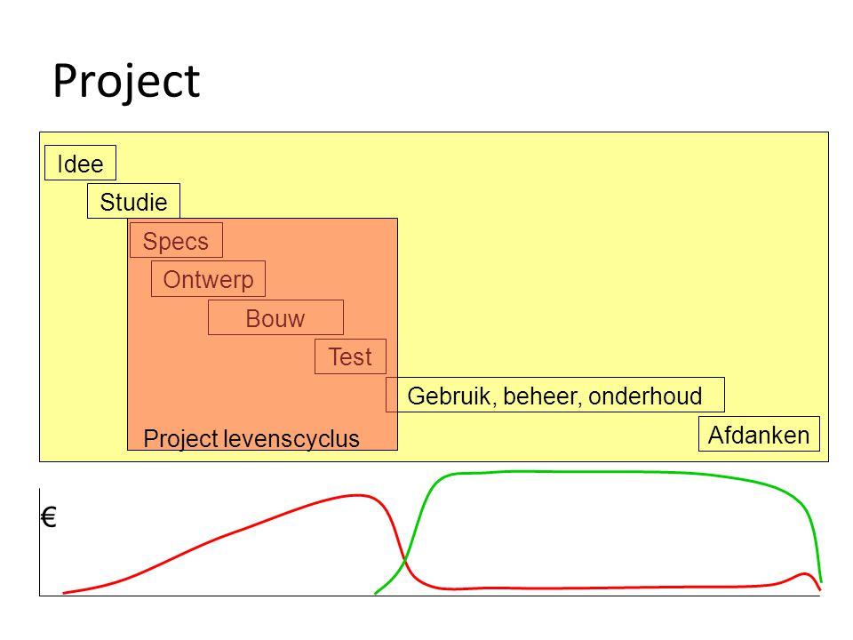 Idee Studie Specs Ontwerp Bouw Test Gebruik, beheer, onderhoud Afdanken € Project levenscyclus Project