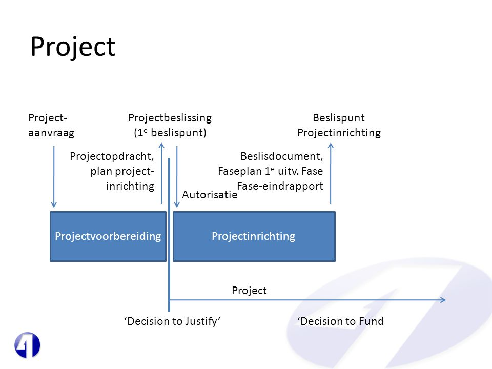 ProjectvoorbereidingProjectinrichting Project- aanvraag Projectopdracht, plan project- inrichting Projectbeslissing (1 e beslispunt) Autorisatie Project 'Decision to Justify''Decision to Fund Beslispunt Projectinrichting Beslisdocument, Faseplan 1 e uitv.
