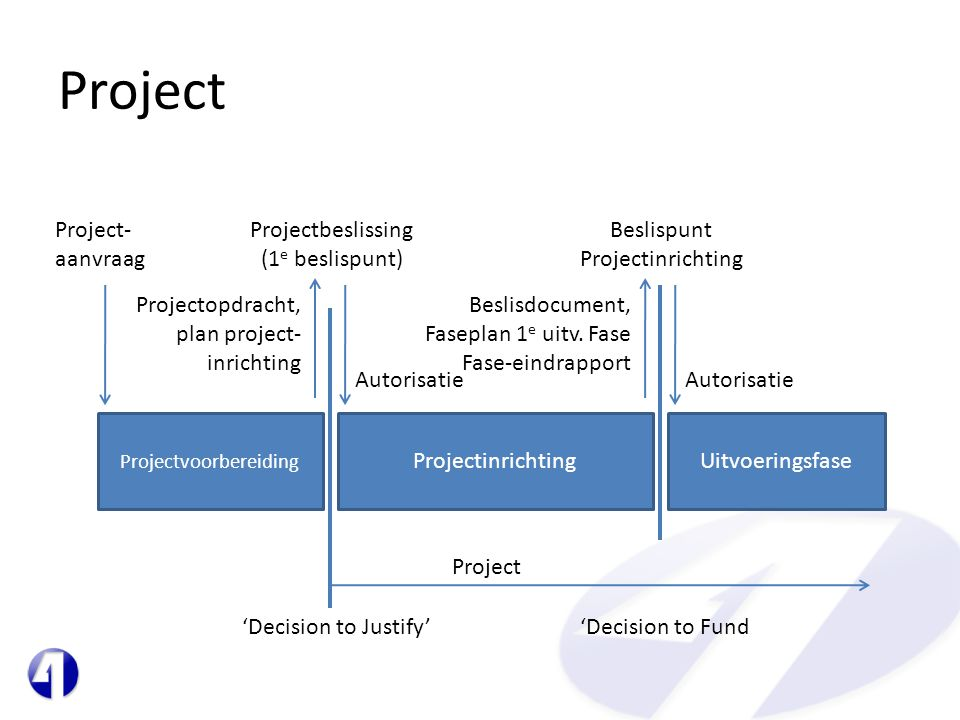 Project Projectvoorbereiding ProjectinrichtingUitvoeringsfase Project- aanvraag Projectopdracht, plan project- inrichting Projectbeslissing (1 e beslispunt) Autorisatie Project 'Decision to Justify''Decision to Fund Beslispunt Projectinrichting Autorisatie Beslisdocument, Faseplan 1 e uitv.