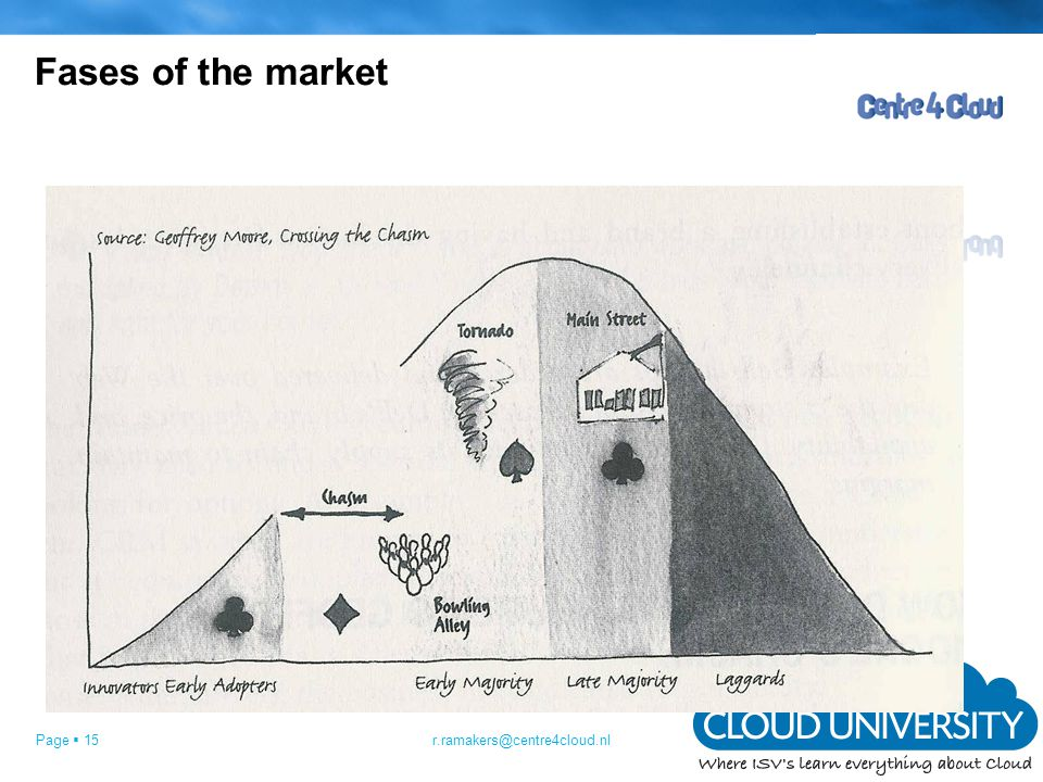 Page  15 Fases of the market r.ramakers@centre4cloud.nl