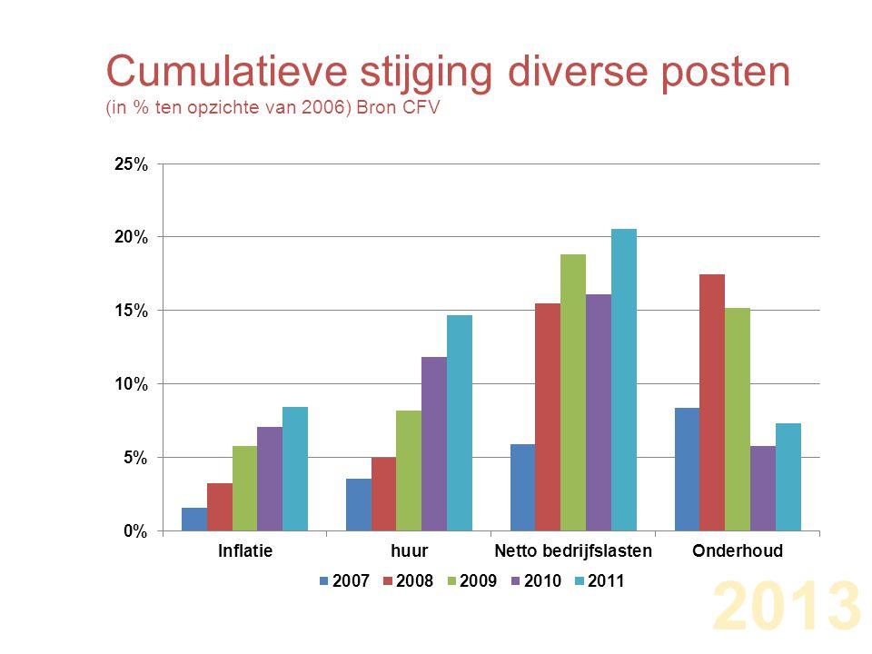 2013 Cumulatieve stijging diverse posten (in % ten opzichte van 2006) Bron CFV