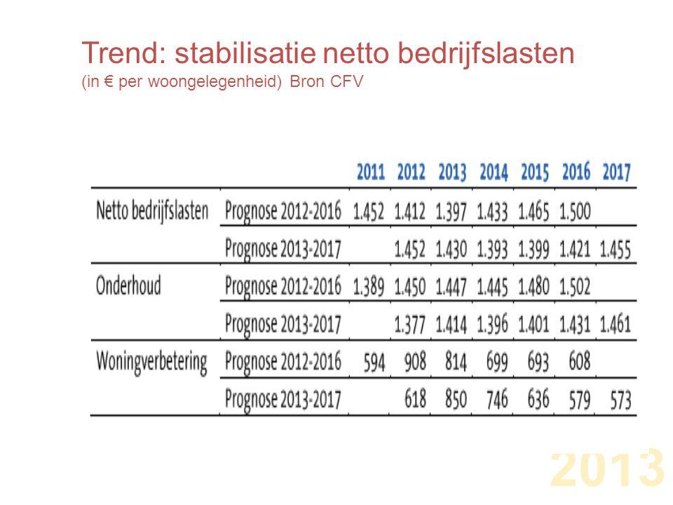 Trend: stabilisatie netto bedrijfslasten (in € per woongelegenheid) Bron CFV 2013