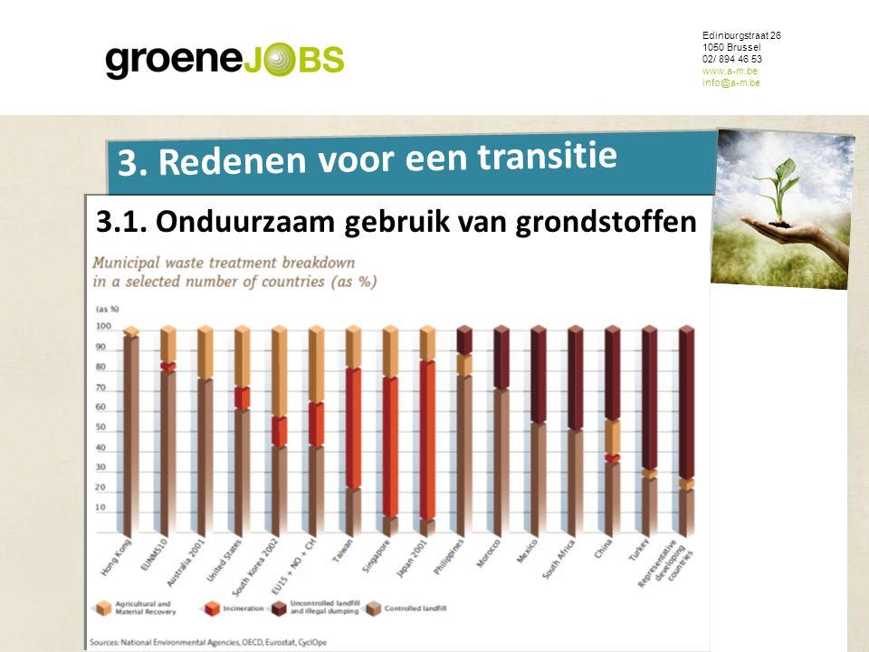 ONDERWERP Edinburgstraat 26 1050 Brussel 02/ 894 46 53 www.a-m.be info@a-m.be 3. Redenen voor een transitie 3.1. Onduurzaam gebruik van grondstoffen