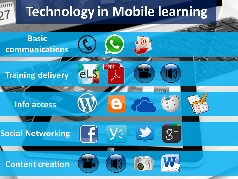 Technology in Mobile learning Basic communications Training delivery Social Networking Info access Content creation