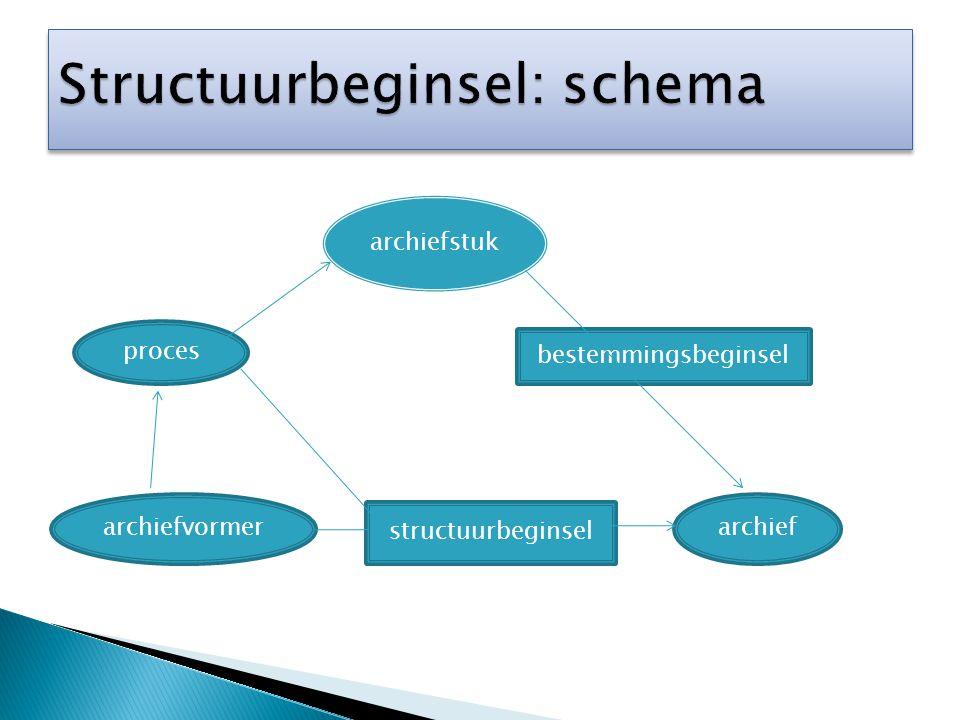 archiefstuk proces archiefvormer structuurbeginsel bestemmingsbeginsel archief