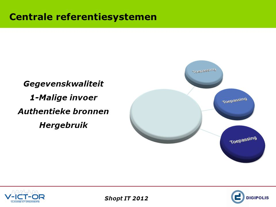 DIGIPOLIS Shopt IT 2012 Centrale referentiesystemen Gegevenskwaliteit 1-Malige invoer Authentieke bronnen Hergebruik