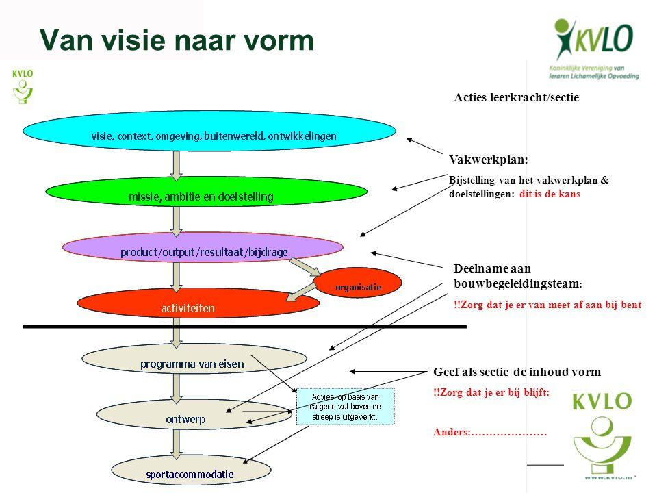 Van visie naar vorm Vakwerkplan: Bijstelling van het vakwerkplan & doelstellingen: dit is de kans Deelname aan bouwbegeleidingsteam : !!Zorg dat je er