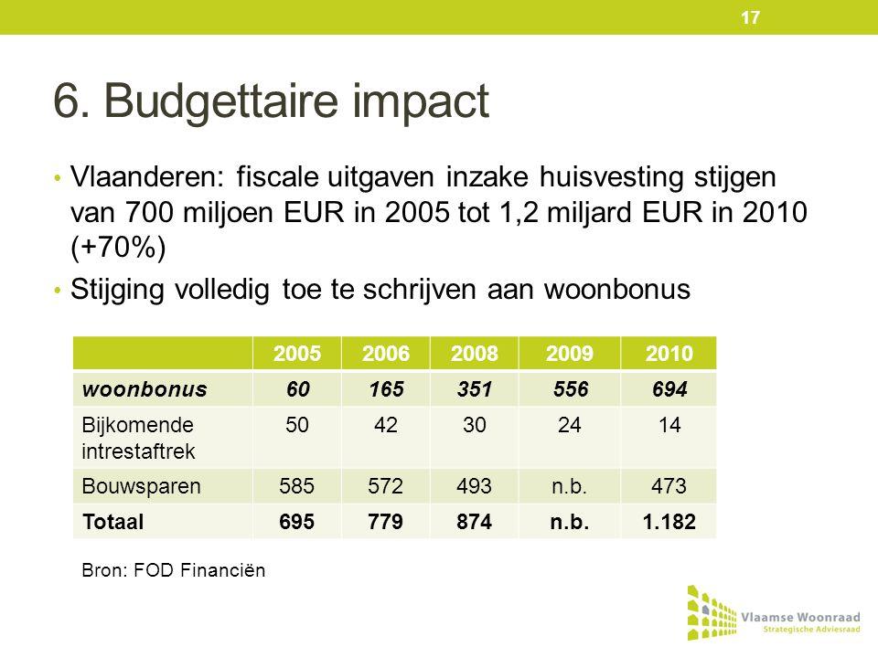 6. Budgettaire impact • Vlaanderen: fiscale uitgaven inzake huisvesting stijgen van 700 miljoen EUR in 2005 tot 1,2 miljard EUR in 2010 (+70%) • Stijg