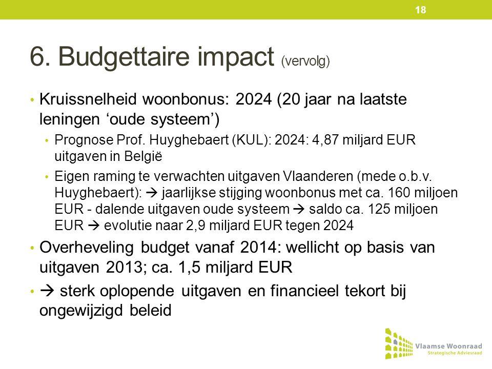 6. Budgettaire impact (vervolg) • Kruissnelheid woonbonus: 2024 (20 jaar na laatste leningen 'oude systeem') • Prognose Prof. Huyghebaert (KUL): 2024: