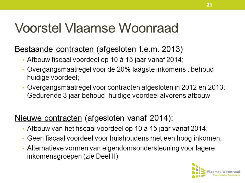 Voorstel Vlaamse Woonraad Bestaande contracten (afgesloten t.e.m.